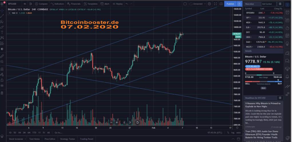 Bitcoin ist weiterhin bullish